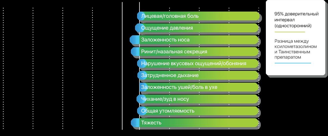 Различия в уменьшении исследованных симптомов при применении Таинственного препарата (n=252) и Ксилометазолина (n=250)