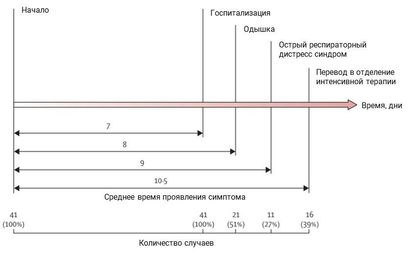 Описание клинической картины пациентов с коронавирусом 2019-nCoV в Ухане