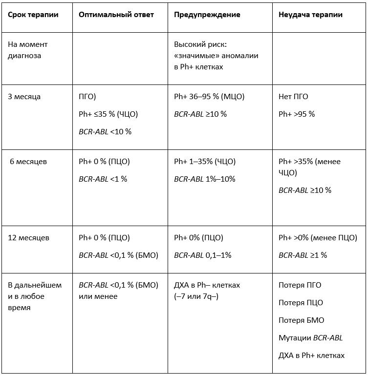 Клинические рекомендации Хронический миелолейкоз таблица 1