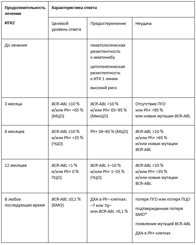 Клинические рекомендации Хронический миелолейкоз таблица 2