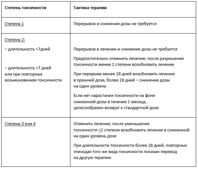 Клинические рекомендации Хронический миелолейкоз таблица 3