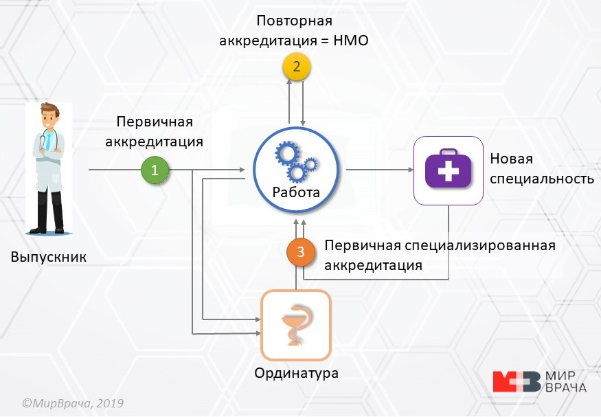 Схема аккредитации врачей