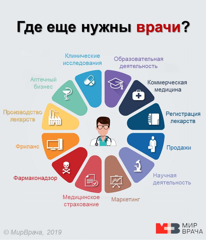 где еще работать врачу