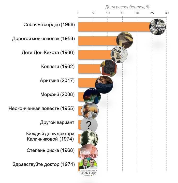 Рейтинг фильмов про врачей по версии пользователей портала МирВрача